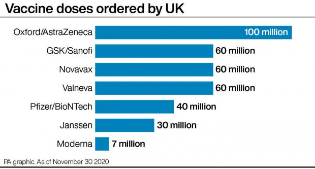 St Albans & Harpenden Review: Vaccine doses ordered by UK. Picture: PA graphics